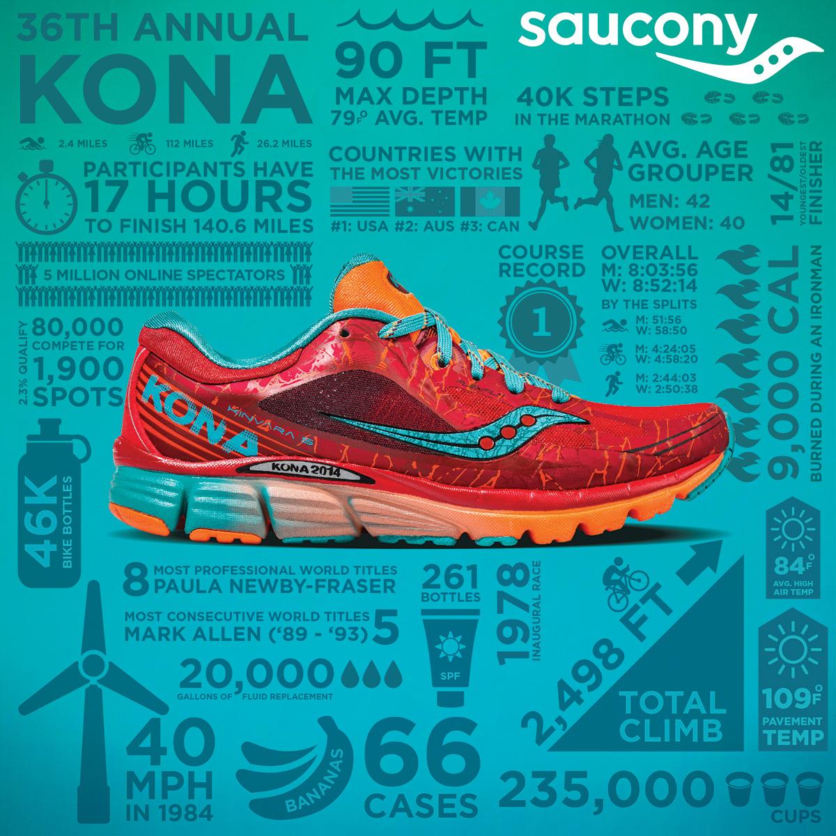 2014_Saucony-Kona-Infographic2
