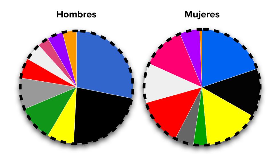 runnics-color-zapatillas-por-genero
