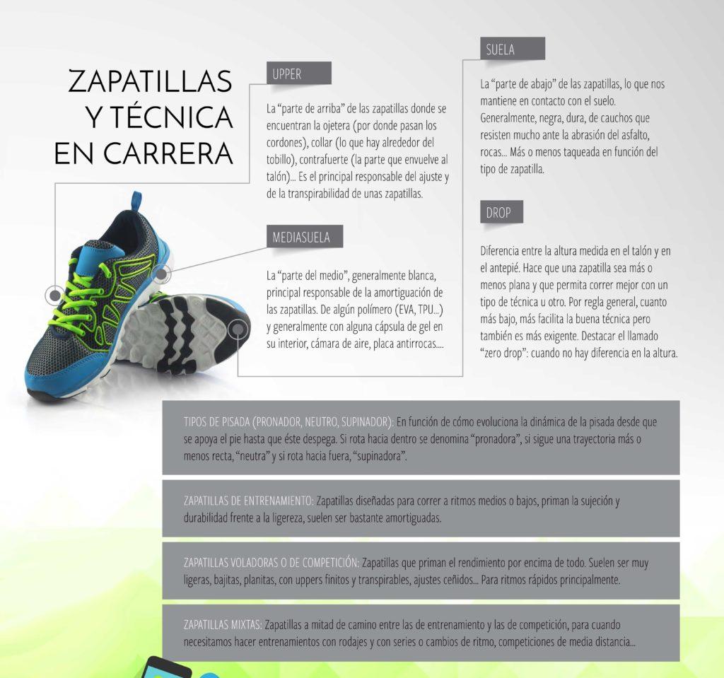 Glosario Runner Tipos de Zapatillas para correr